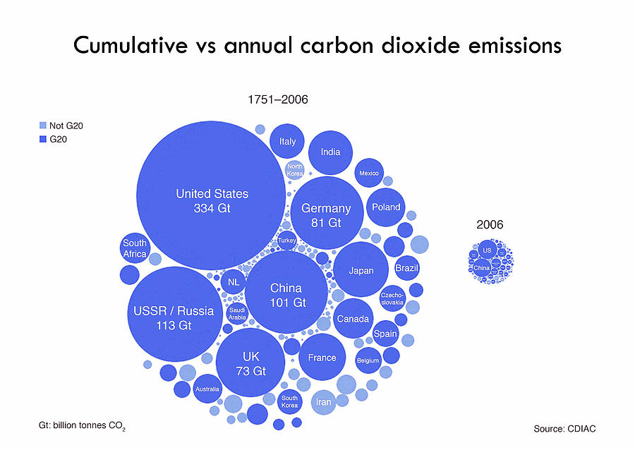 Carbon Dioxide Photograph - Cumulative And Annual Co2 Emissions by Adam Nieman