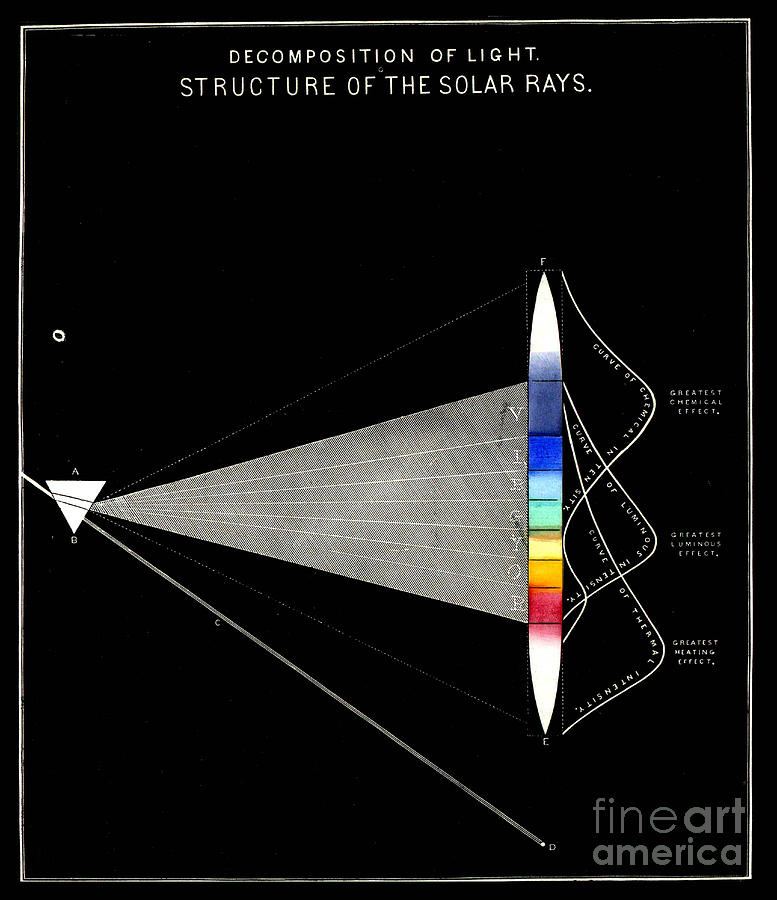 Physical Sciences Drawing - Decomposition Of Light Structure Of The Solar Rays by Unkonwn