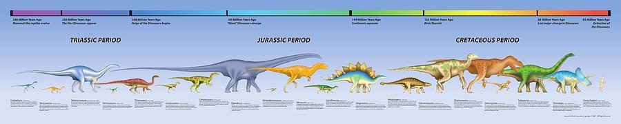 Dinosaur Timeline Paul Gioacchini on Canvas Wall Art