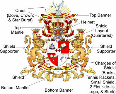 How To Design Your Own Coat Of Arms | Explaination Of Design Your Own Coat Of Arms And Family Crests