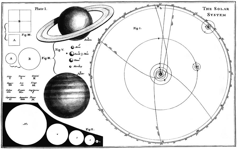 Superb Fergusons Solar System Diagram Photograph By Royal Astronomical Wiring 101 Capemaxxcnl