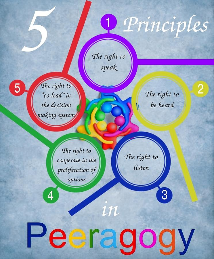 5 Principles Of Art : Five peeragogy principles digital art by fabrizio terzi