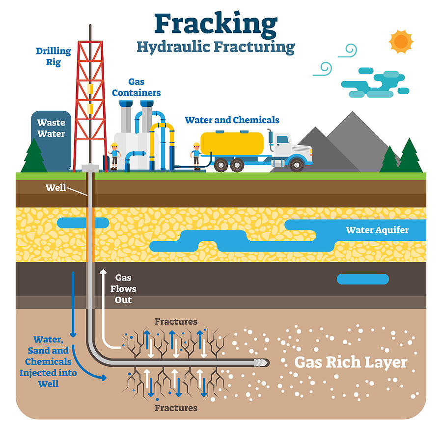 Hydraulic fracturing flat schematic vector illustration with fracking gas rich ground layers. Drawing by Normaals
