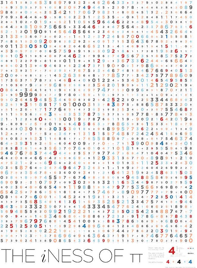 Pi Digital Art - iness of Pi by Martin Krzywinski