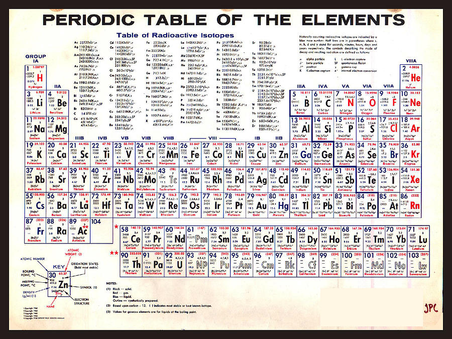 Periodic Table Of The Elements Vintage Chart Warm Painting By Tony