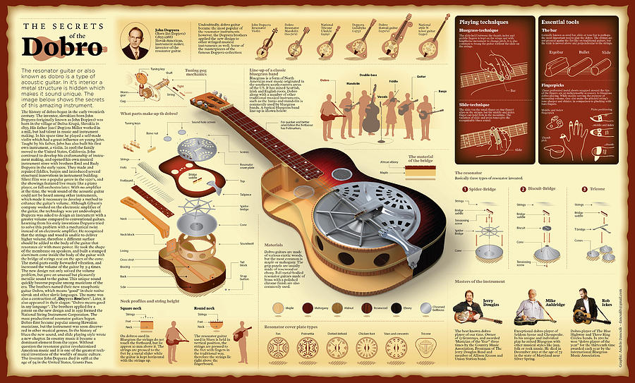 secrets of the dobro wall chart digital art by andras dancsak