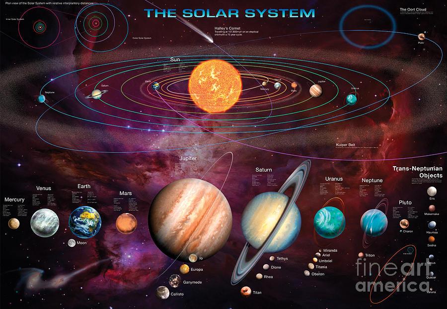 Solar Digital Art - Solar System 1 by Garry Walton