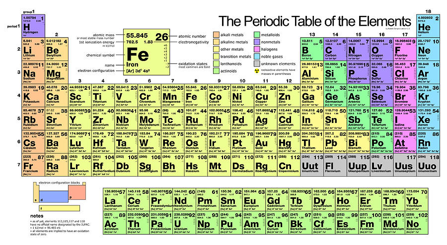 The Periodic Table Of Elements Painting By Florian Rodarte