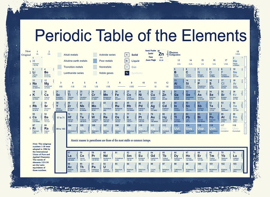 Periodic Table Of The Elements Digital Art - Vintage Periodic Table Of The Elements by Dan Sproul