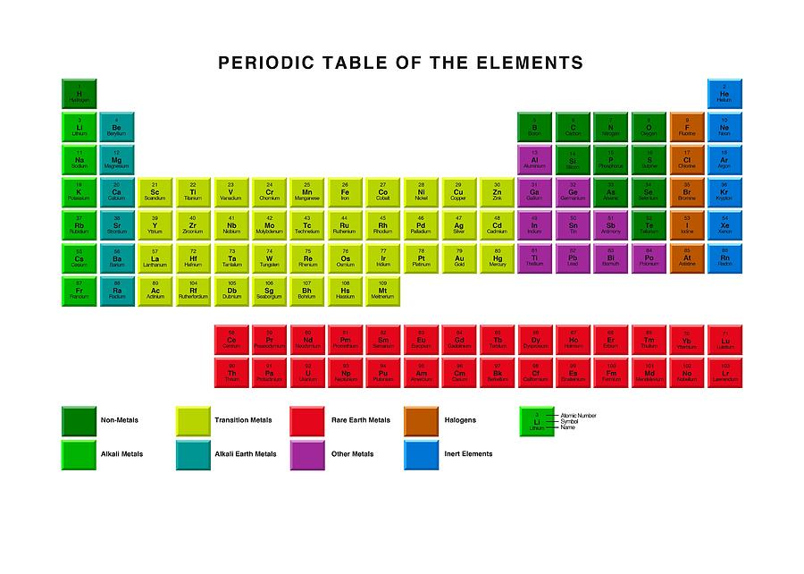 Standard Periodic Table Element Types Photograph By Victor Habbick