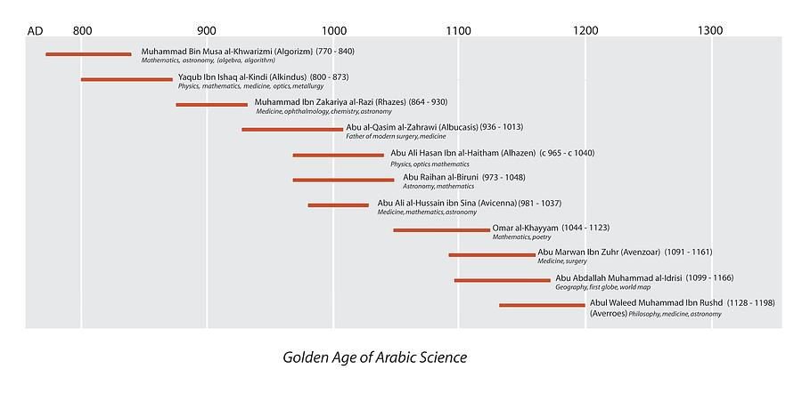 Rhazes Photograph - Arabic Science Timeline by Sheila Terry
