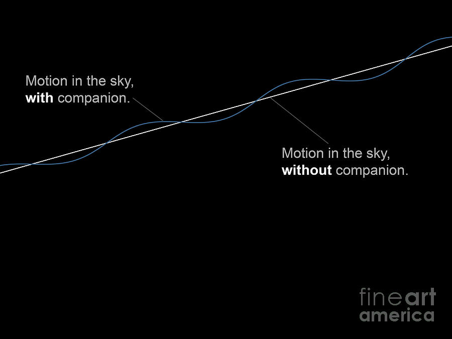Astrometry Digital Art - Comparison Diagram Showing The Motion by Fahad Sulehria