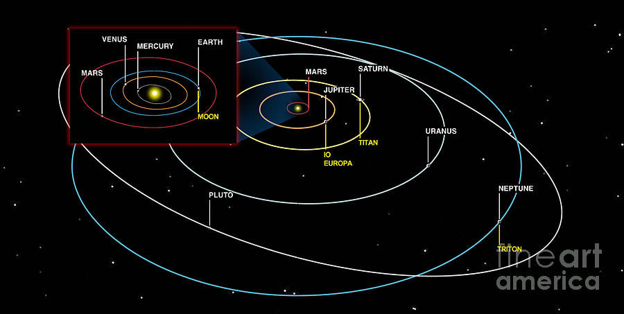 Diagram Of The Orbits Of The Planets Digital Art By Ron Miller
