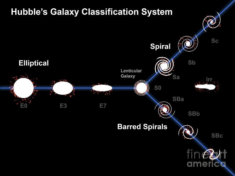 Spiral Galaxy Digital Art - Edwin Hubble's Galaxy Classification by Fahad Sulehria