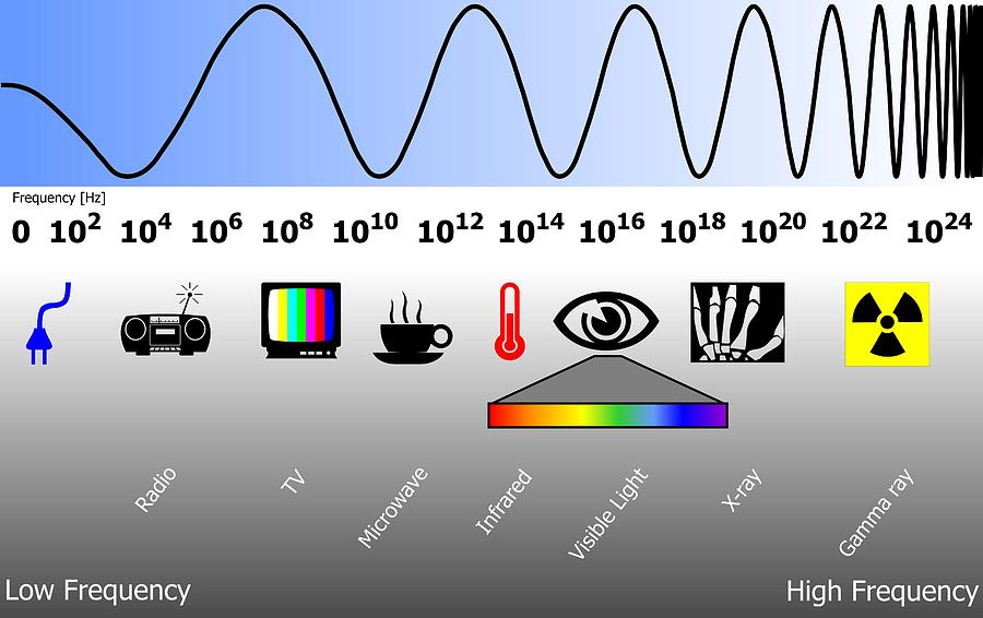 Electromagnetic Spectrum Photograph - Electromagnetic Spectrum by Friedrich Saurer