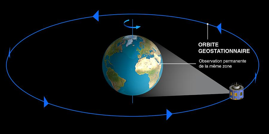 Geostationary Orbit Diagram Photograph By David Ducros Cnes