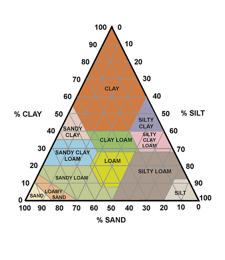 Soil triangle diagram photograph by sheila terry for Soil triangle