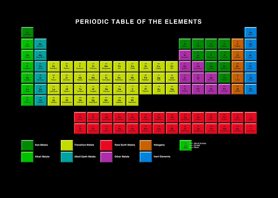 Standard periodic table element types photograph by victor habbick periodic table photograph standard periodic table element types by victor habbick visions urtaz Gallery