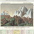 1825 Carez Comparative Map Or Chart Of The Worlds Great Mountains by Paul Fearn