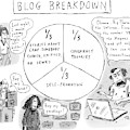 A Pie Chart Titled Blog Breakdown Is Divided by Roz Chast