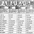 Baker's Price List, 1600 by Granger