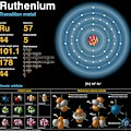 Ruthenium by Carlos Clarivan