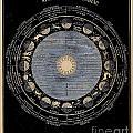 Signs Of The Zodiac Circa 1855 by Asa Smith