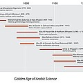 Arabic Science Timeline by Sheila Terry