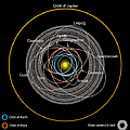 Orbits Of Earth-crossing Asteroids by Ron Miller
