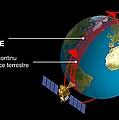 Polar Orbit Diagram by David Ducros, Cnes