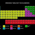 Standard Periodic Table, Element Types by Victor Habbick Visions