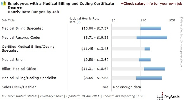Medical Billing And Coding Salary >> Medical Billing And Coding Salary Baby Onesie