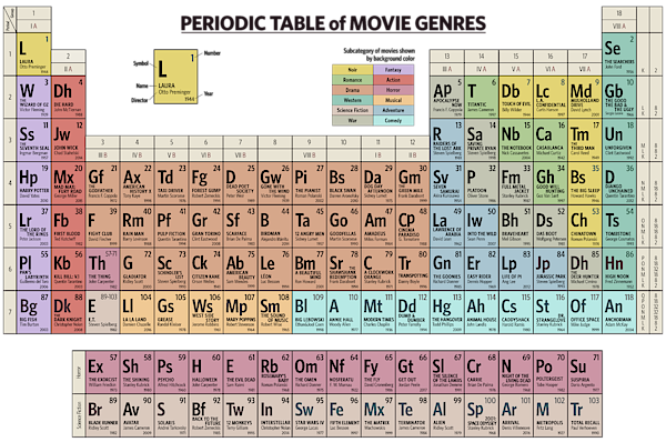 Periodic Table Of Movie Genres Spiral Notebook