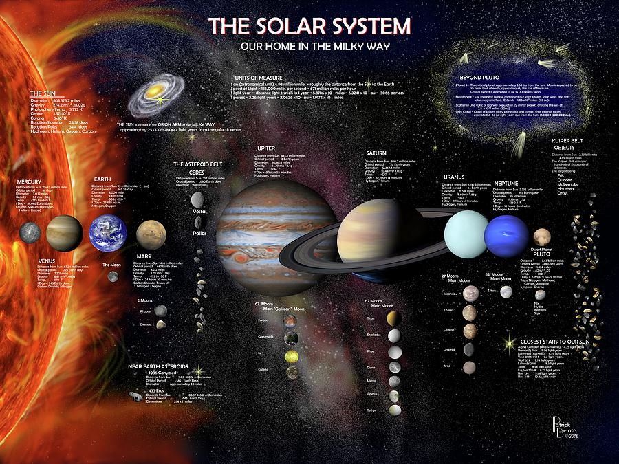 Solar System Digital Art - The Solar System by Patrick Belote