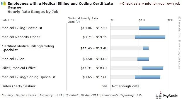 Medical Billing And Coding Salary >> Medical Billing And Coding Salary