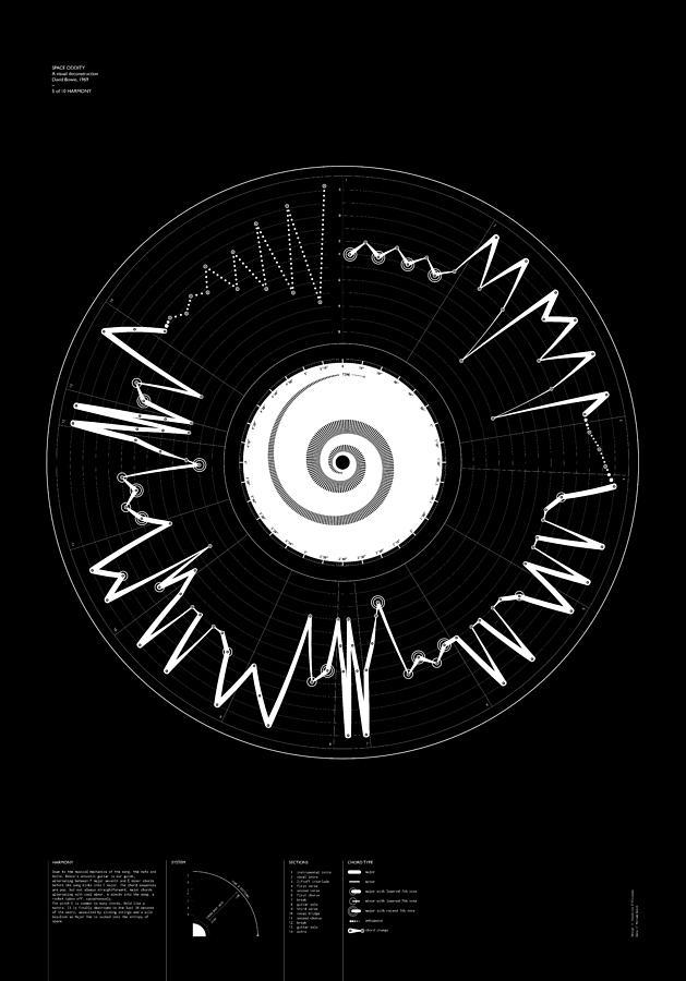 Bowie Digital Art - 5 Harmony by Oddityviz Space Oddity