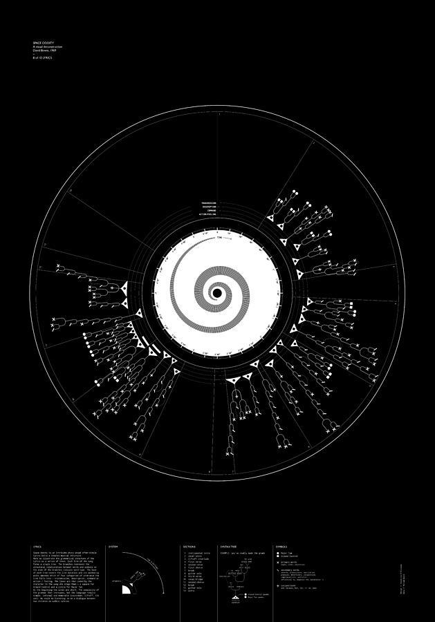 Bowie Digital Art - 8 Lyrics by Oddityviz Space Oddity