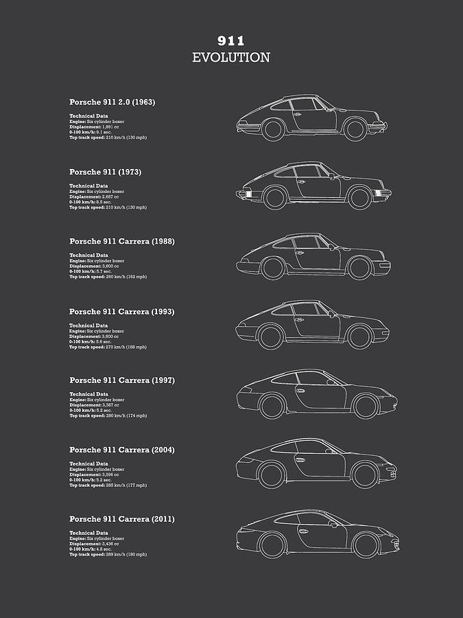 Porsche Photograph - 911 Evolution by Mark Rogan