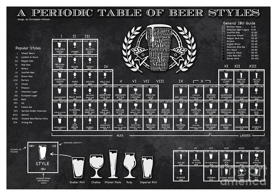 A periodic table of beer styles digital art by christopher williams beer digital art a periodic table of beer styles by christopher williams urtaz Gallery