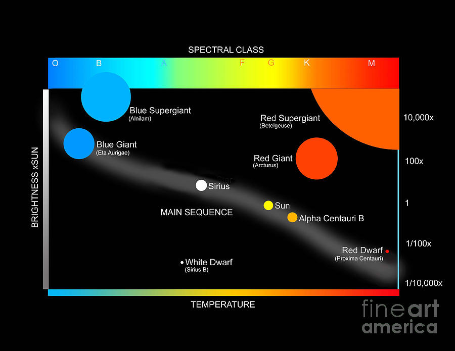 Color Image Digital Art - A Simplified Herzprung-russell Diagram by Ron Miller