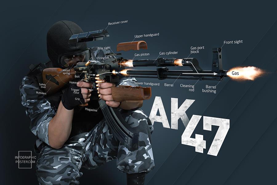 Ak-47 Digital Art - Ak-47 Infographic by Anton Egorov