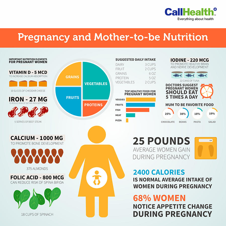 Are You A Mother To Be Know About Nutrition During Pregnancy
