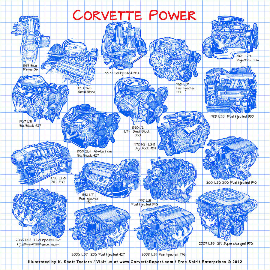 Small Block Chevy Digital Art - Corvette Power - Corvette Engines From The Blue Flame Six To The C6 Zr1 Ls9 by K Scott Teeters