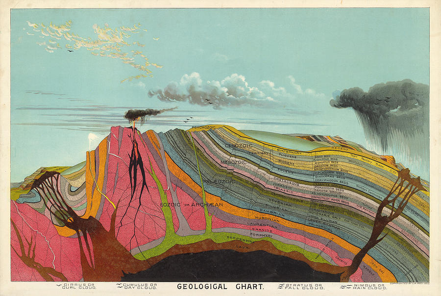 Geological Chart - Cross Section Of The Earths Crust - Old Illustrated Atlas - Terrestrial Chart Drawing