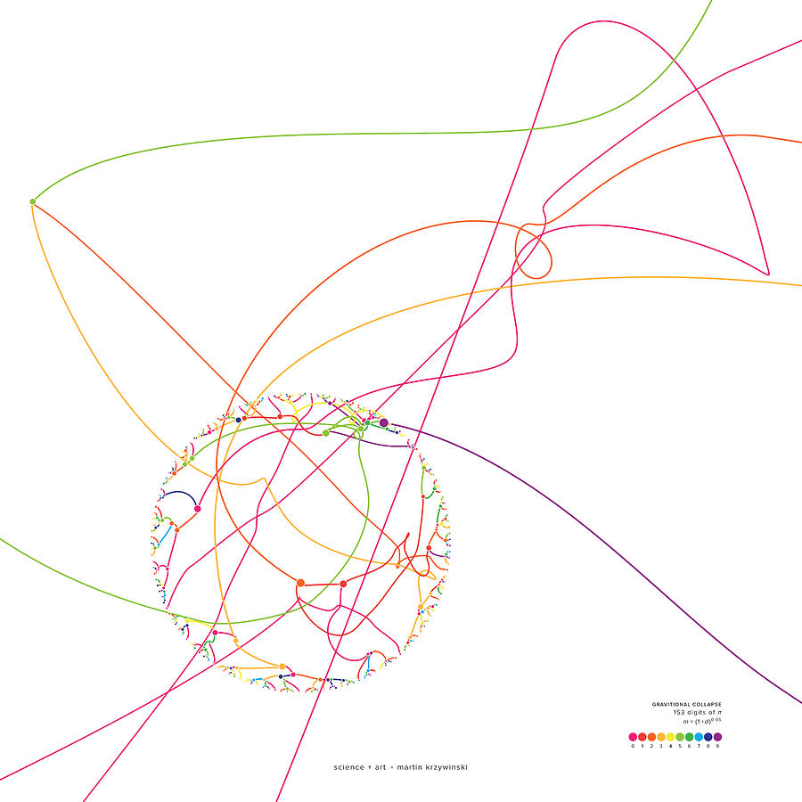 Pi Digital Art - Gravitational Simulation Of 153 Digits Of Pi. by Martin Krzywinski