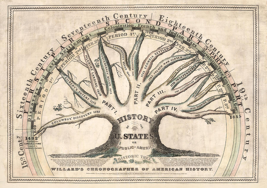 History Of The United States 1845 - Chronographical Tree - Historical Map Drawing