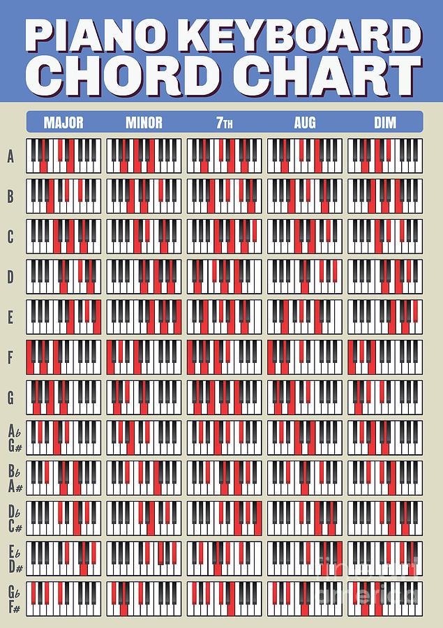 Keyboard Chord Poster
