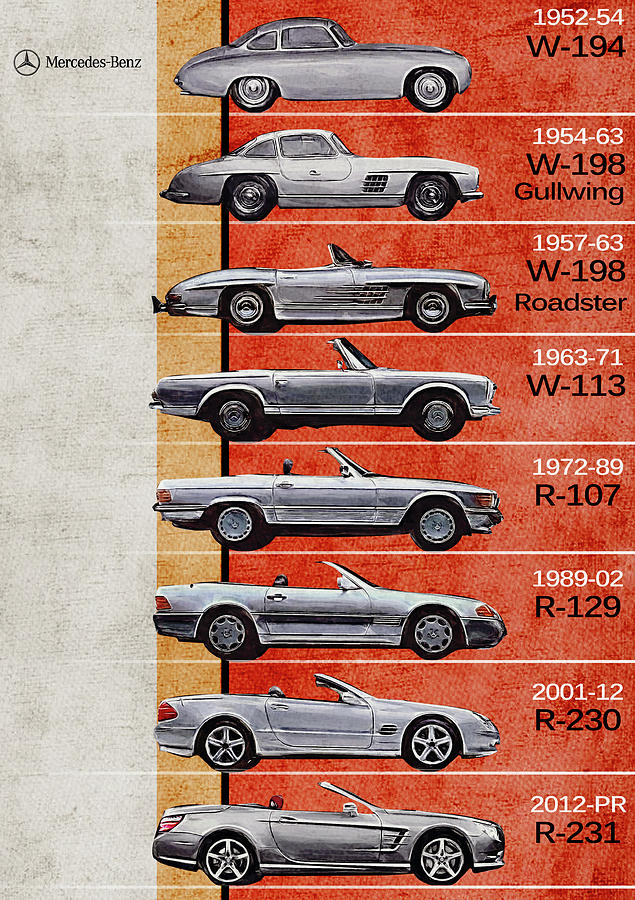 Mercedes benz sl generations mercedes benz timeline for Mercedes benz poster