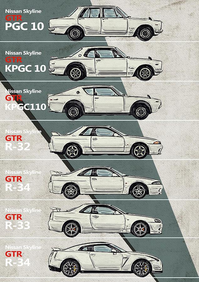 Nissan Skyline Gtr History Timeline Generations