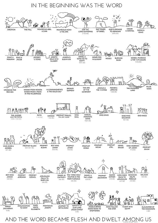 Old Testament Drawing - Old Testament Timeline by Laura Wilson